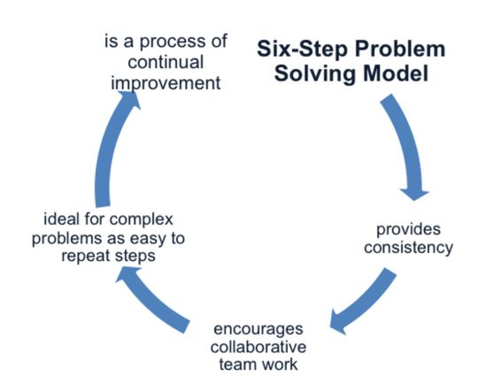 problem solving, Guidelines to Decision Making and Problem-solving in an Organization, CX Master