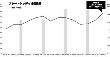 スタートトゥデイの時価総額が過去最高の1兆1,873億円に 楽天 東急電鉄 味の素 ヤマハ抜く
