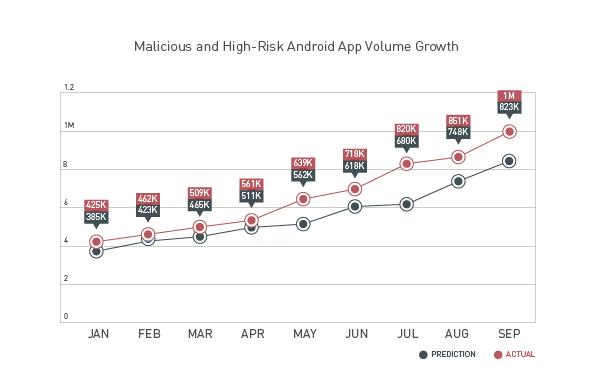 وصل عدد البرمجيات الخبيثة على Android إلى المليون في أيلول/ سبتمبر 2013 -