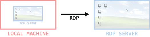 1 what is rdp