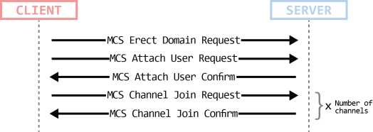 7 channel connection 1
