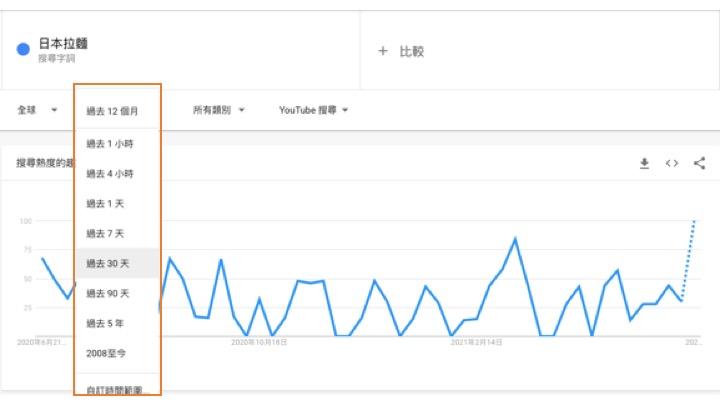 Google Trends 操作竅門4
