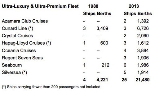 Ultra-Luxury & Ultra-Premium Fleet comparison table: 1988 - 2013