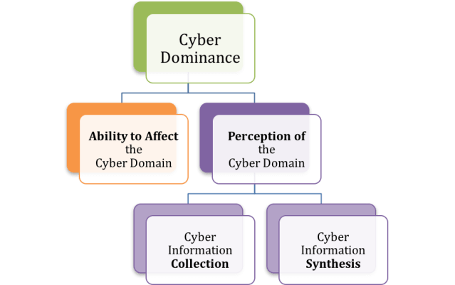 According to Cyber Dominance Theory, Cyber Dominance is achieved when you have a perfect Ability to Affect the Cyber Domain (ATA-C) and Perception of the Cyber Domain (POR-C).