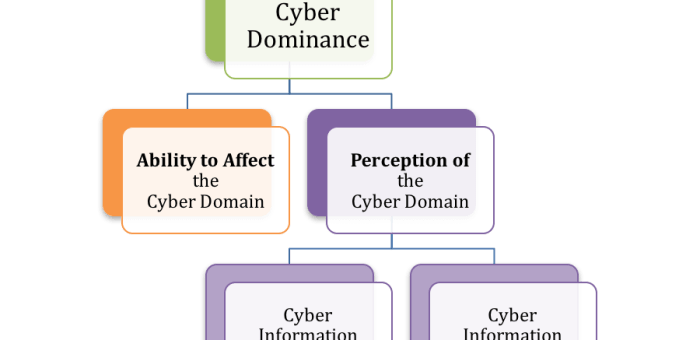 CyberDominance.com is the Home of Cyber Dominance Theory