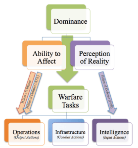 To guide organizations towards achieving Dominance, the General Warfare Framework translates the Pillars of Offense and Pillars of Defense into categories of output, conduit, and input actions.