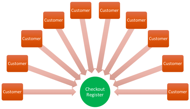 A customer's worst nightmare.  Until a customer can access the checkout register and process their transaction, the service is effectively degraded or denied.