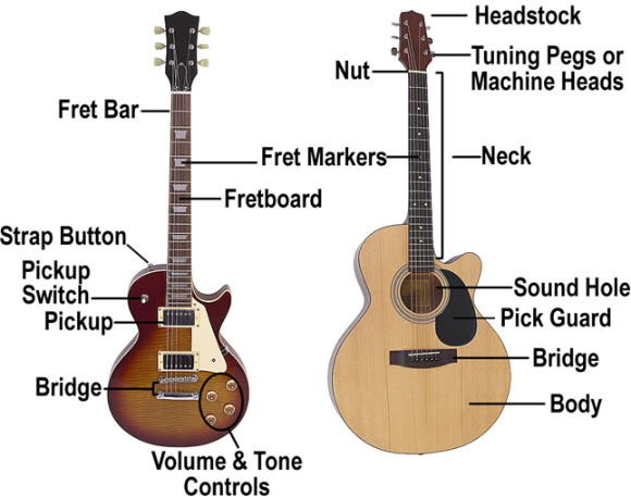 Parts of the Guitar | Beginner Guitar Lesson
