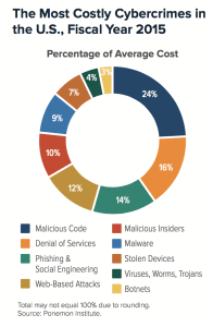 The most costly cybercrimes in the United States, fiscal year 2015