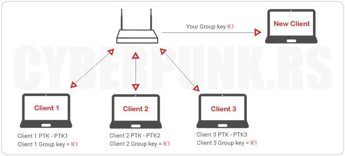 Wireless Security Protocols: WPA Attacks - The Hole196