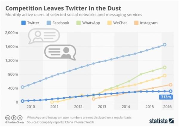 WeChat Social Media Stats