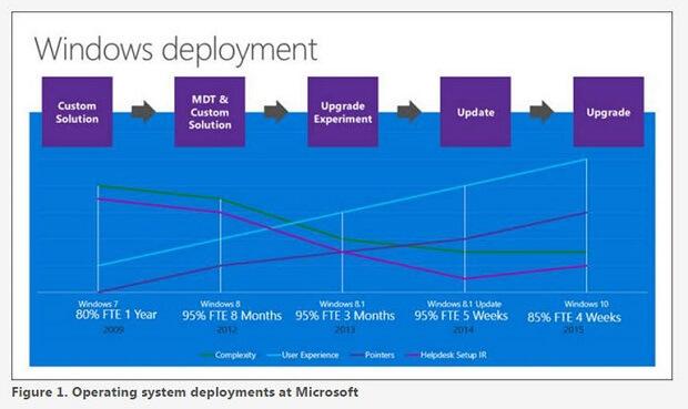 déploiement Windows 10