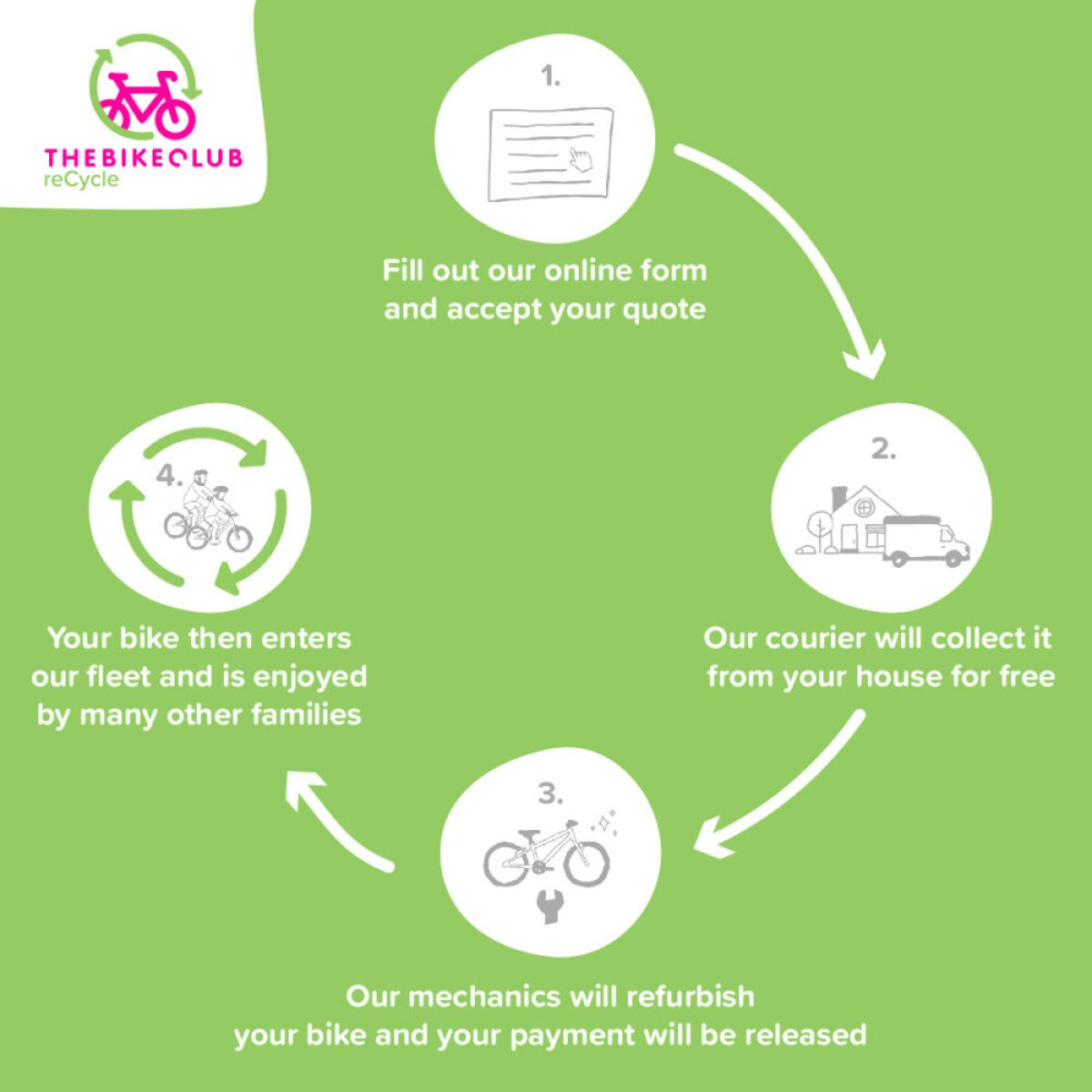 How does the Bike Club reCycle scheme work?