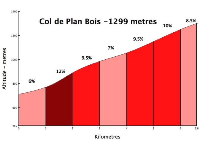 Plan Bois