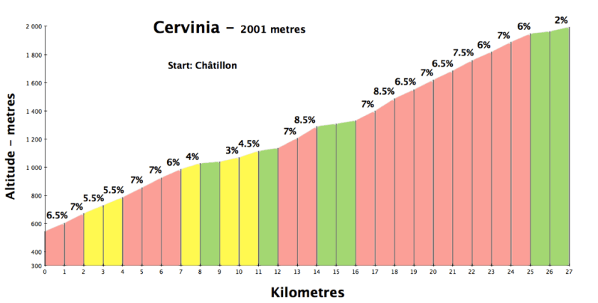 cervinia700