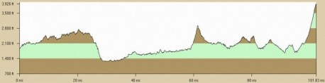 Mountains of Misery Century Elevation Profile