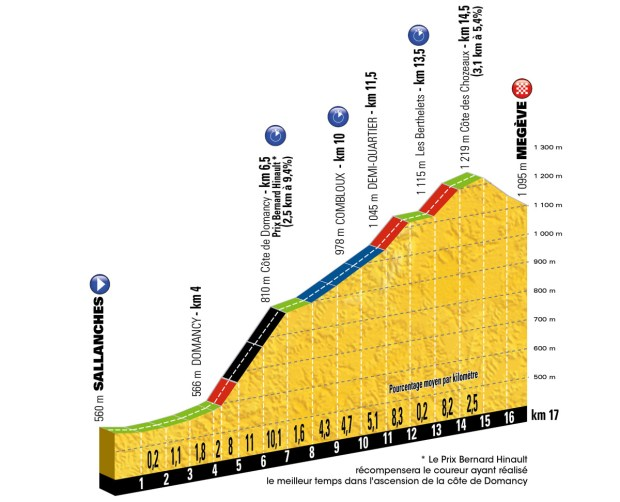 Profil 18. Etappe Tour de France 2016
