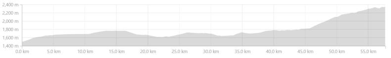 Elevation Profile between Jeori to Urni