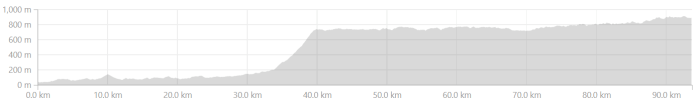 Elevation Profile from Iritty to Sultan Bathery