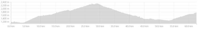 Elevation profile from Uttarkashi to Banyani