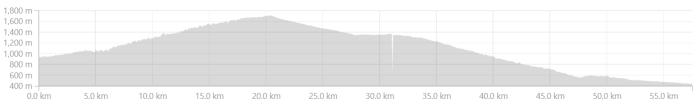 Khairna to Haldwani Elevation Profile