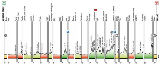 De beklimmingen in de Giro d'Italia.