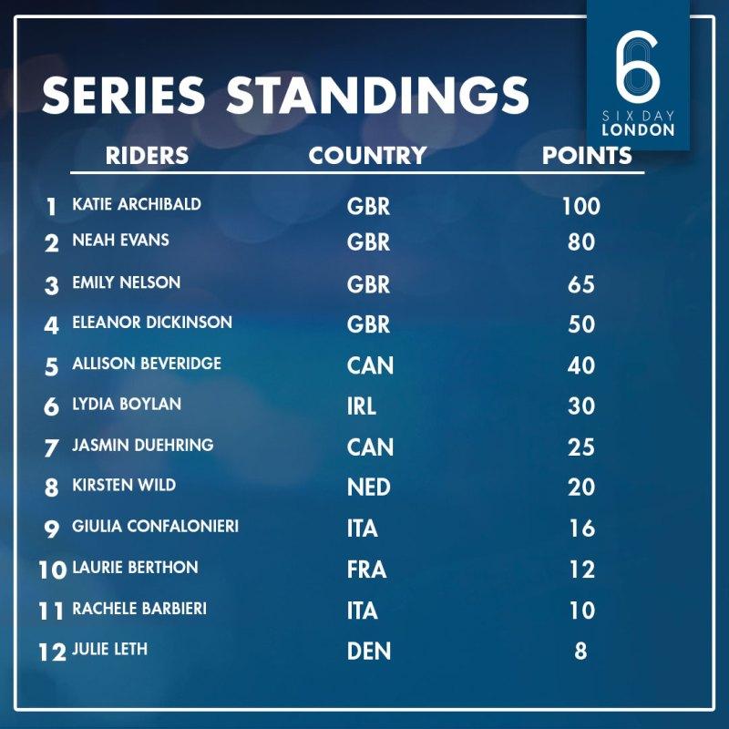 Series_Women_Standings_Instagram (1)