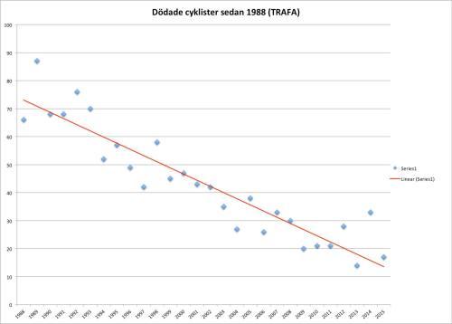 Klicka för större. Data: TRAFA, Bild: Fredrik Jönsson