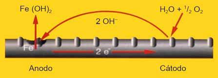 Morteros de reparación con inhibidores de corrosión 02