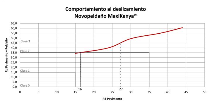 Comportamiento al deslizamiento del peldaño Novopeldaño MaxiKenya