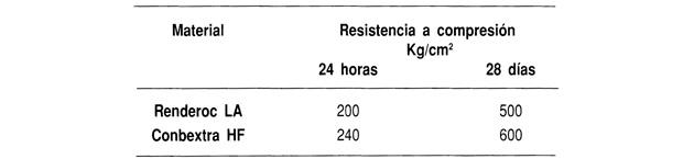 Desarrollo de las resistencias a compresión ensayado de acuerdo con la norma BS 6319