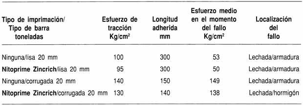 Efecto sobre la adherencia de armaduras imprimadas