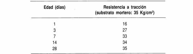 Resistencia a tracción de un mortero de reparación unido a un mortero de arena/cemento de 3:1 con una emulsión acrílica.