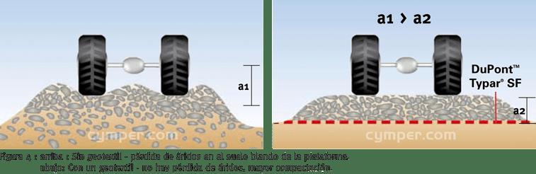 Membrana geotextil Dupont Typar - imagen 04