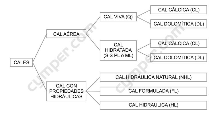 clasificación general de las cales