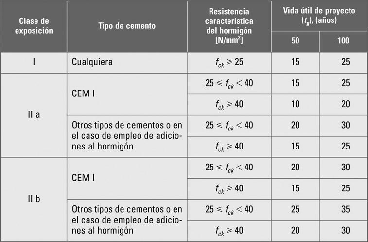 Recubrimientos mínimos (mm) para las clases generales de exposición I y II (EHE-08 Tabla 37.2.4.1.a)