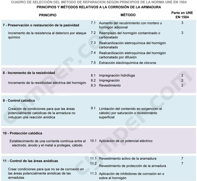 UNE EN 1504 - PRINCIPIOS Y MÉTODOS RELATIVOS A LA CORROSIÓN DE LA ARMADURA
