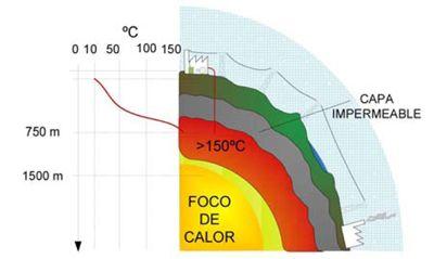 Aplicación de generación de electricidad en yacimiento de alta.
