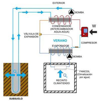 Esquema básico de una unidad de geotermia