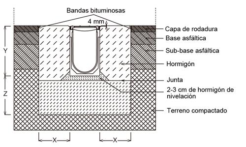 Montaje de canal de hormigón polimérico