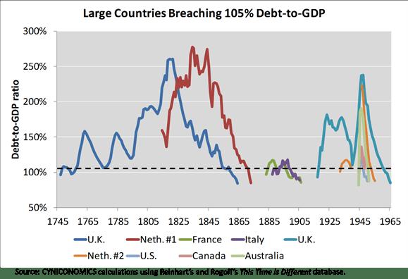 high debt episodes 105 2