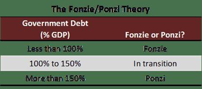 fonzi ponzi table 1