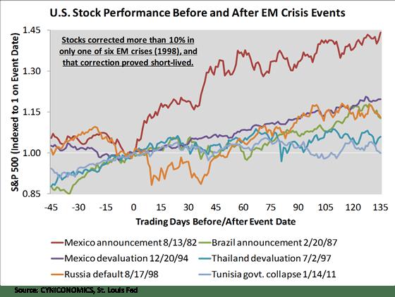 emerging market crisis 1