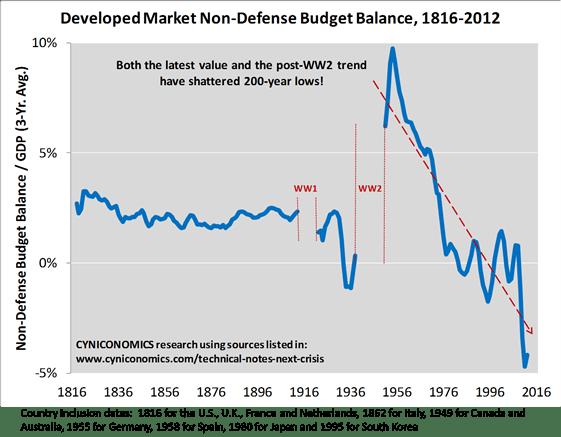 fiscal balance ex-defense 1