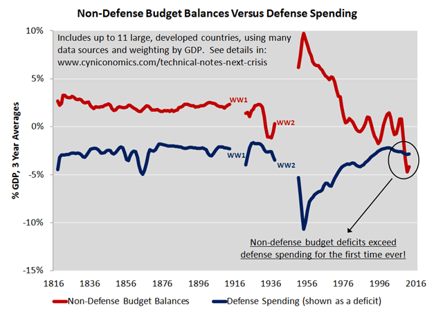fiscal balance ex-defense 2