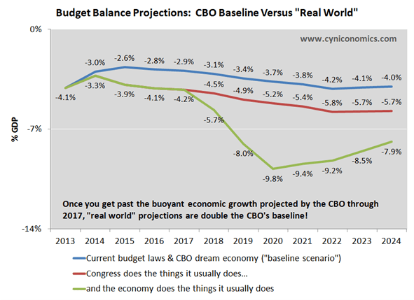 real world versus baseline chart 2