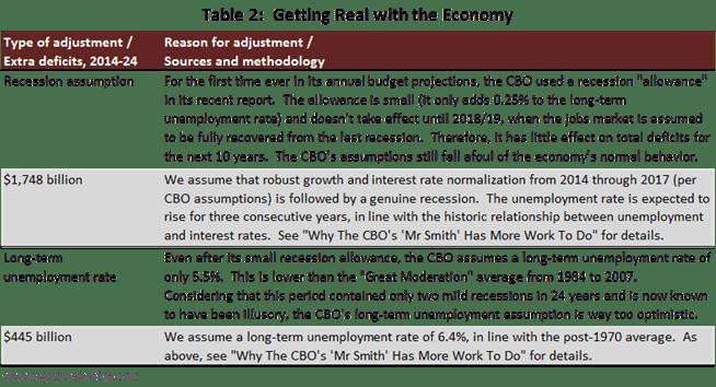 real world versus baseline table 2