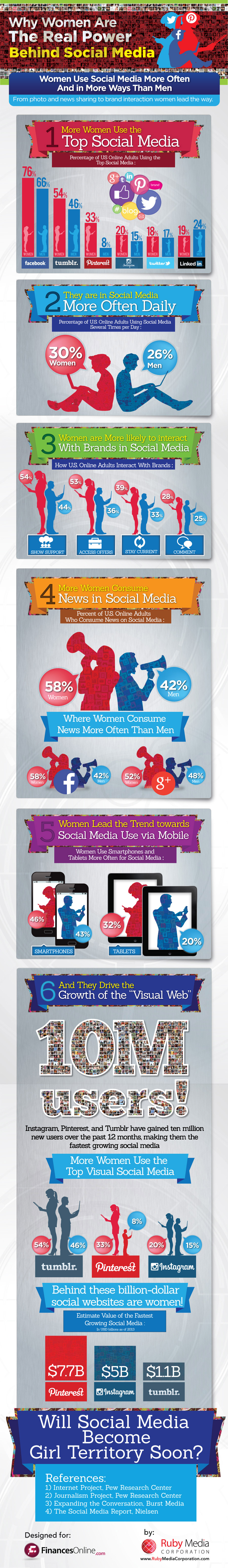 Women Dominate Socail Media