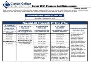 Spring 2014 Financial Aid disbursement chart.