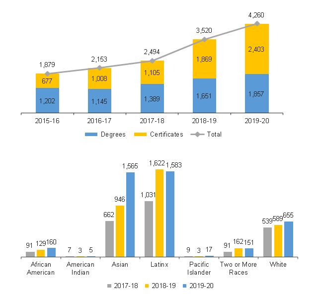 Two charts